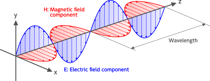 Electric and magnetic fields of electromagnetic waves