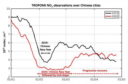 Evolution of NO2 concentrations over Chinese cities
