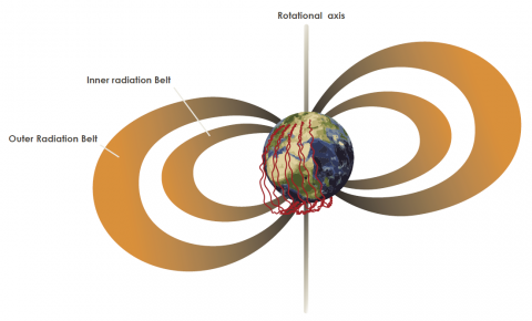 Radiation Belts