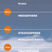Layers of Earths atmosphere order and characteristics